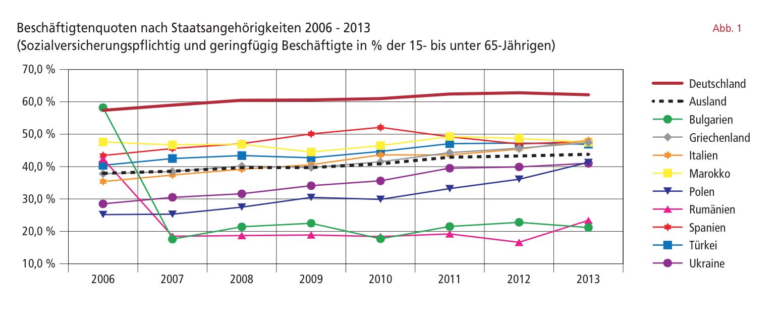 Beschäftigtenquoten nach Staatsangehörigkeiten 2006 - 2013 (Sozialversicherungspflichtig und geringfügig Beschäftigte in % der 15- bis unter 65-Jährigen). Quelle: Do-Statistik