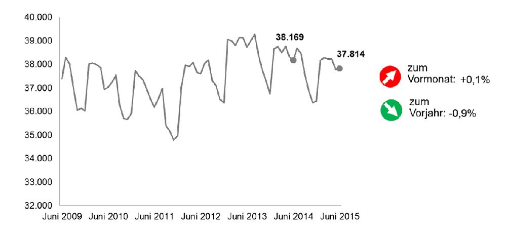 Dortmunder Arbeitsmarktzahlen im Juni 2015
