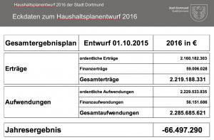 Eckdaten zum Haushaltsplanentwurf 2016