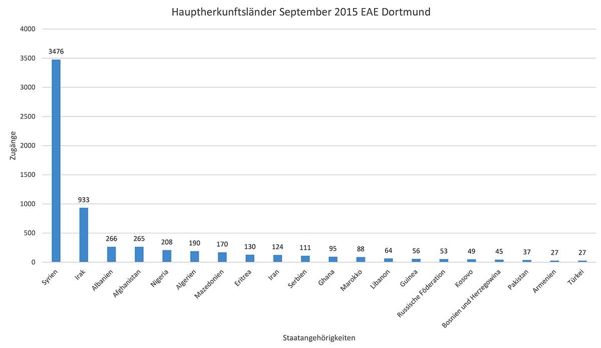 Hauptherkunftsländer der Flüchtlinge in der EAE Hacheney im September 2015