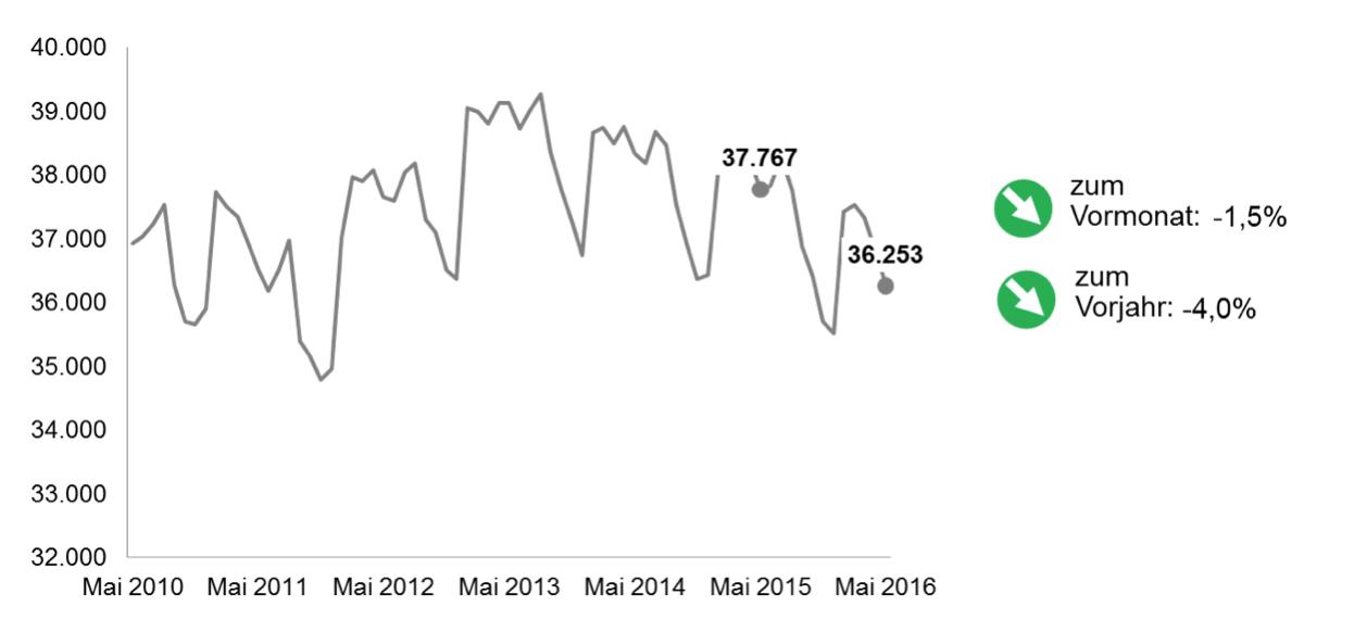 Arbeitsmarkt Mai 2016