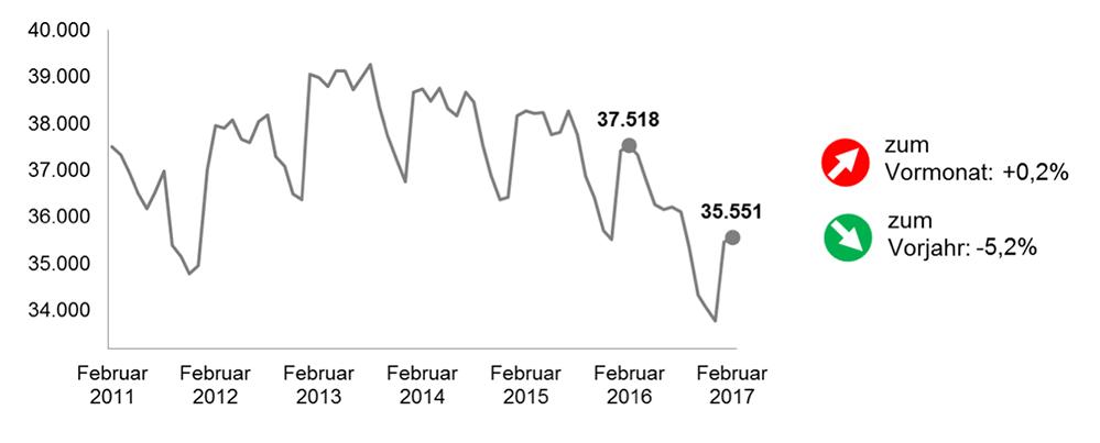 Der Arbeitsmarkt in Dortmund im Februar 2017 im Vergleich zu den Vorjahren.