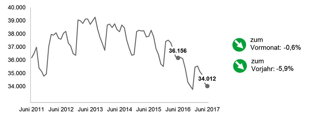 Die Arbeitslosenzahl in Dortmund im Juni 2017 im Vorjahresvergleich. Grafik: AfA DO
