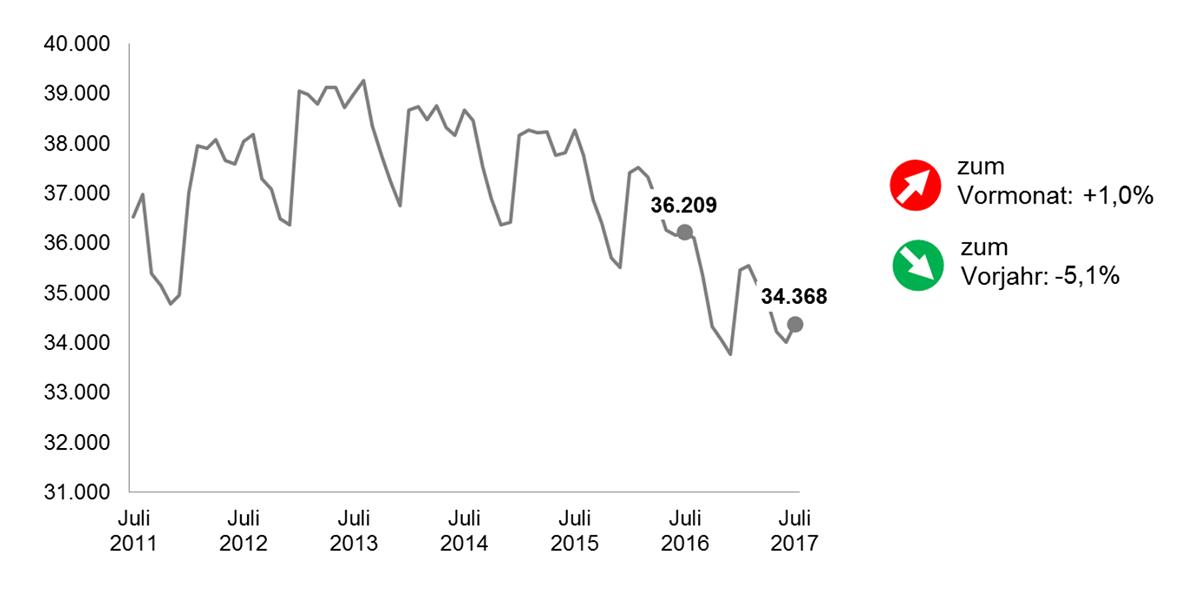 Die Entwicklung der Arbeitslosenzahlen in Dortmund im Jahresvergleich. Grafik: AfA DO