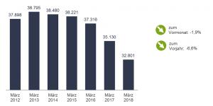 Arbeitslosenzahlen im März 2018 in Dortmundund im Vorjahresvergleich.